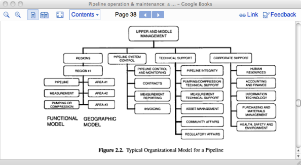 Generic org chart for pipeline operating company.